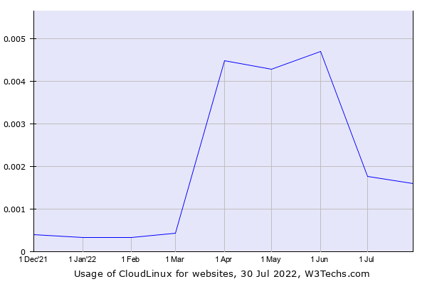 Historical trends in the usage of CloudLinux