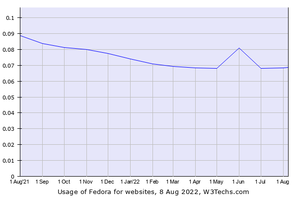 Historical trends in the usage of Fedora