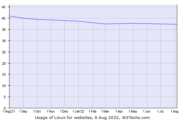 Historical trends in the usage of Linux