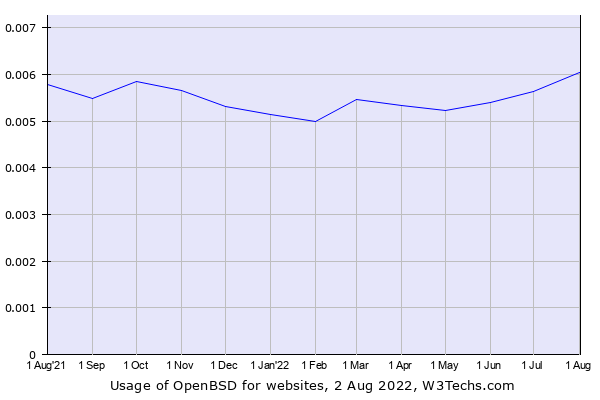 Historical trends in the usage of OpenBSD