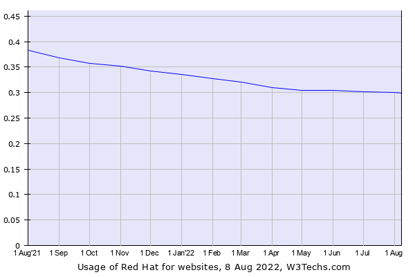 Historical trends in the usage of Red Hat