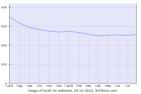 Historical trends in the usage of SuSE
