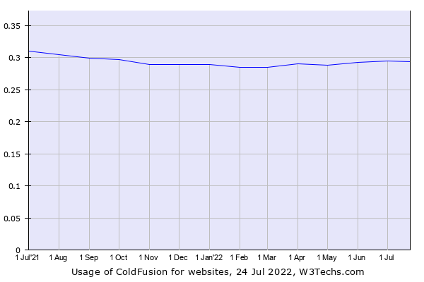 Historical trends in the usage of ColdFusion