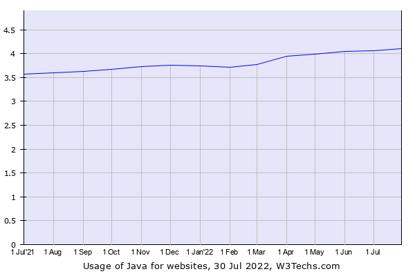 Historical trends in the usage of Java