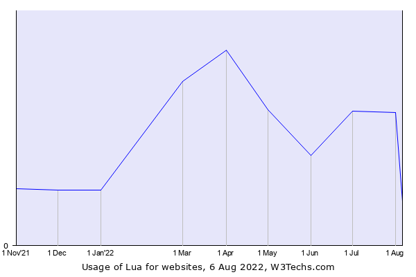 Historical trends in the usage of Lua