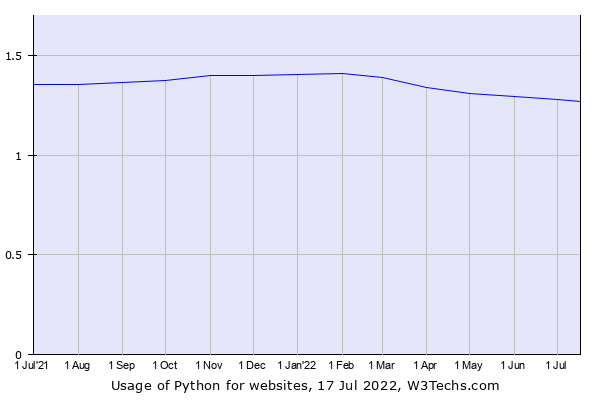 Historical trends in the usage of Python
