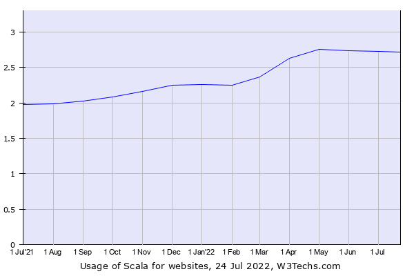Historical trends in the usage of Scala