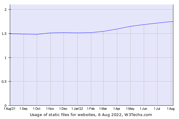 Historical trends in the usage of static files