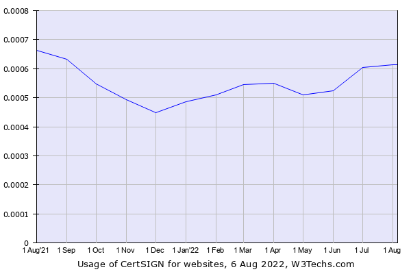 Historical trends in the usage of CertSIGN