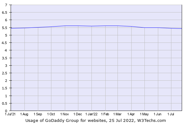 Historical trends in the usage of GoDaddy Group