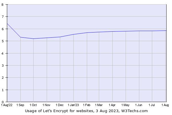 Biểu đồ tăng trưởng của Lets Encrypt