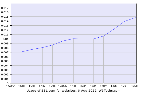 Historical trends in the usage of SSL.com