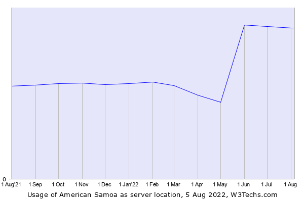 Historical trends in the usage of American Samoa