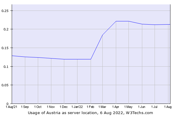 Historical trends in the usage of Austria