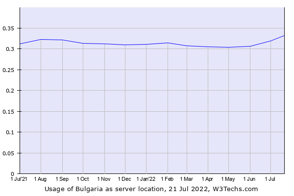 Historical trends in the usage of Bulgaria