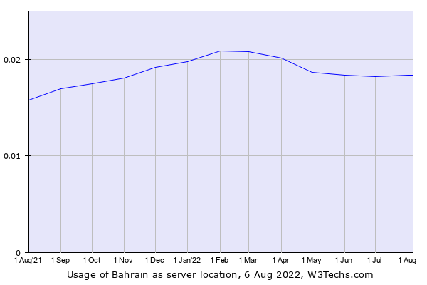 Historical trends in the usage of Bahrain
