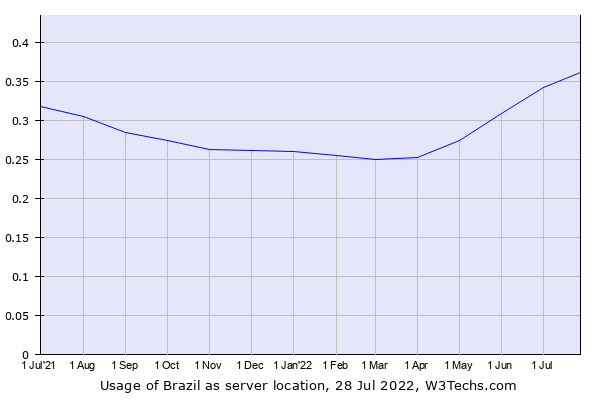 Historical trends in the usage of Brazil