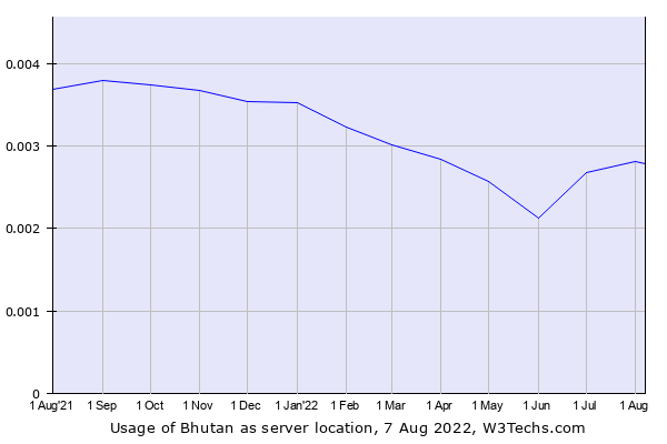Historical trends in the usage of Bhutan
