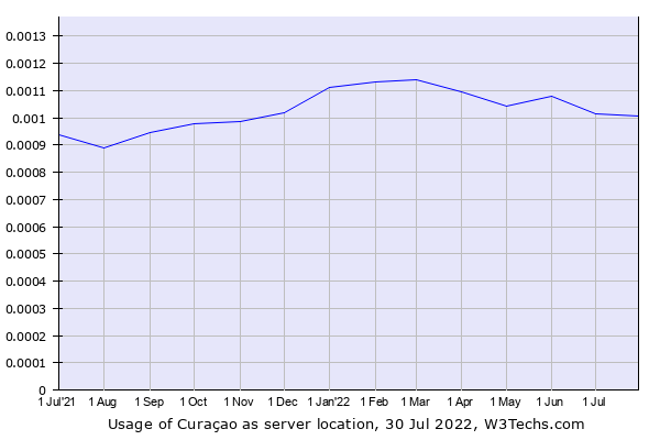 Historical trends in the usage of Curaçao
