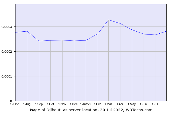 Historical trends in the usage of Djibouti
