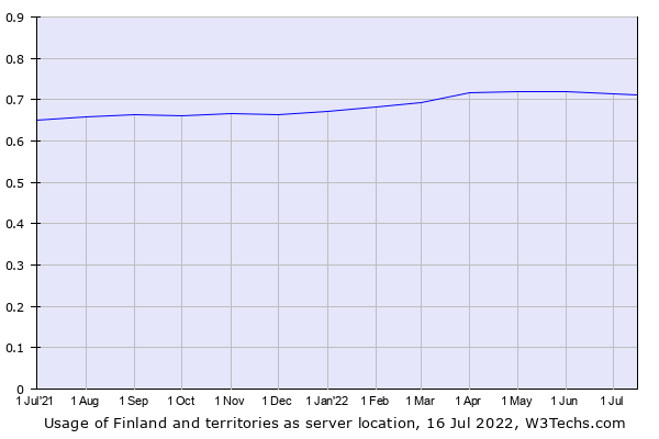 Historical trends in the usage of Finland and territories