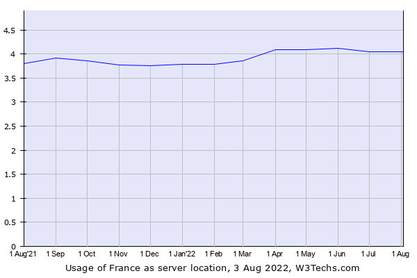 Historical trends in the usage of France