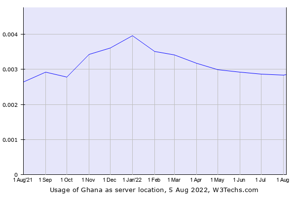 Historical trends in the usage of Ghana