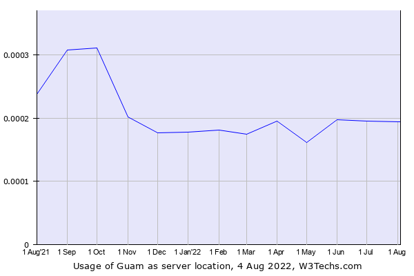 Historical trends in the usage of Guam