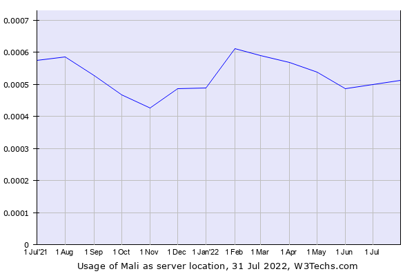 Historical trends in the usage of Mali
