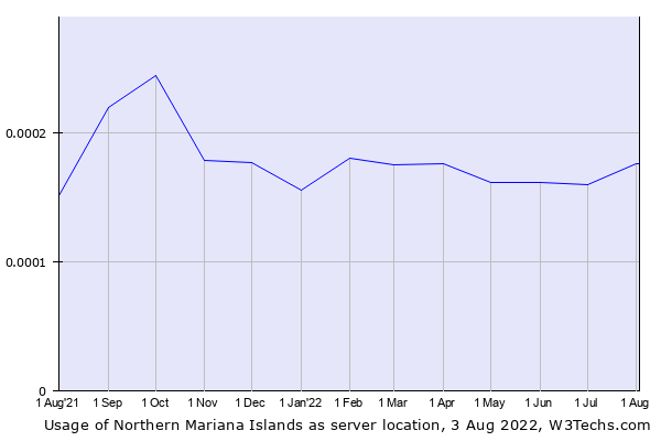 Historical trends in the usage of Northern Mariana Islands