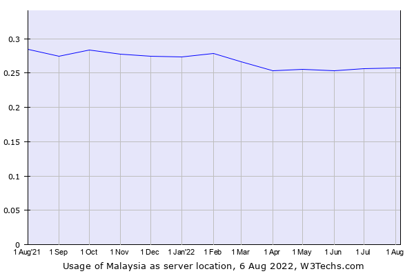 Historical trends in the usage of Malaysia