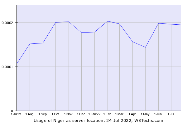 Historical trends in the usage of Niger