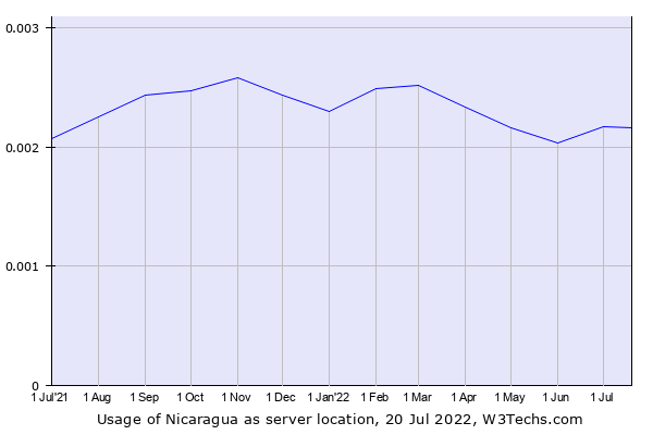 Historical trends in the usage of Nicaragua