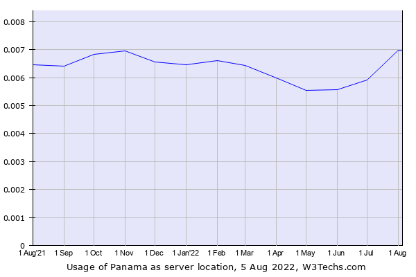 Historical trends in the usage of Panama