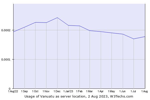 Historical trends in the usage of Vanuatu