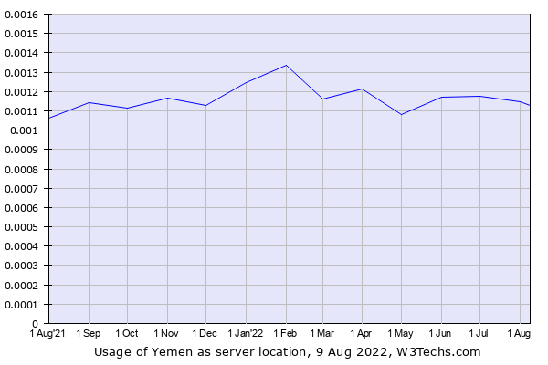 Historical trends in the usage of Yemen