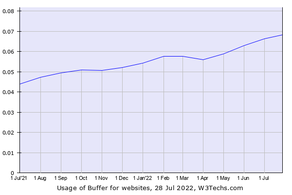 Historical trends in the usage of Buffer