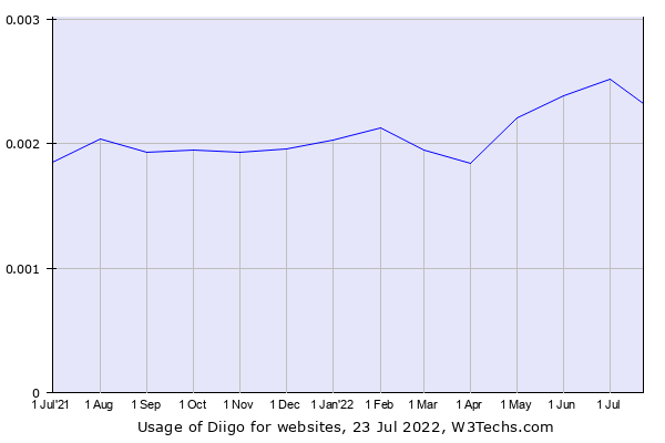 Historical trends in the usage of Diigo