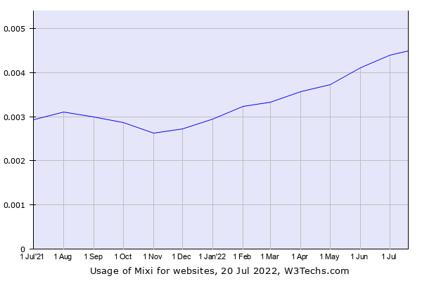 Historical trends in the usage of Mixi