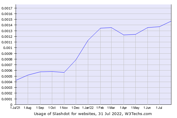 Historical trends in the usage of Slashdot