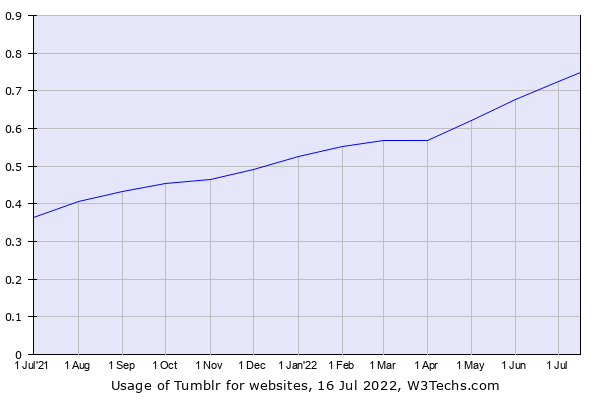 Historical trends in the usage of Tumblr