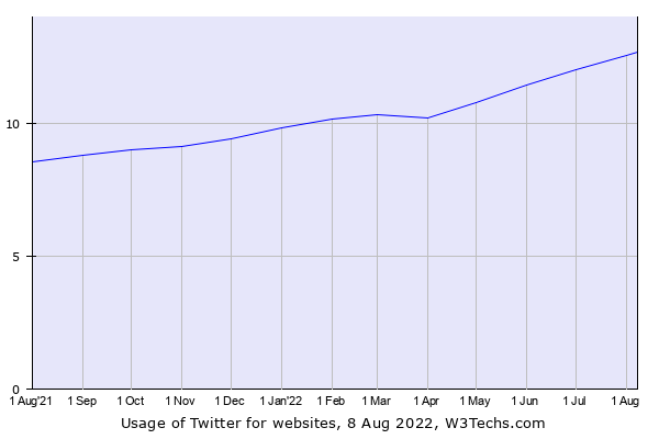 Historical trends in the usage of Twitter