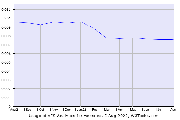 Historical trends in the usage of AFS Analytics