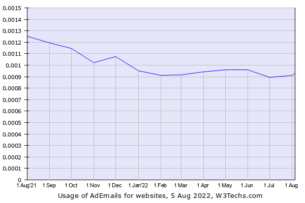 Historical trends in the usage of AdEmails