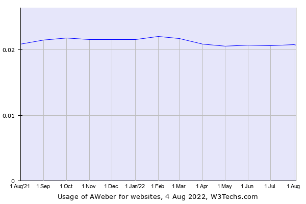 Historical trends in the usage of AWeber