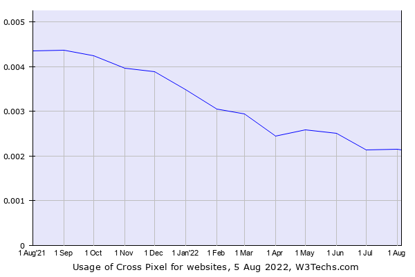 Historical trends in the usage of Cross Pixel