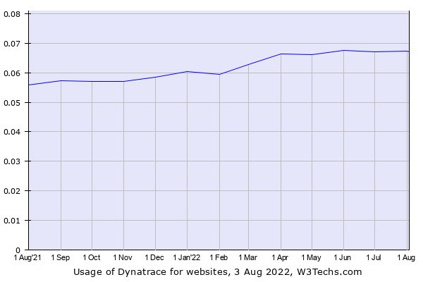 Historical trends in the usage of Dynatrace