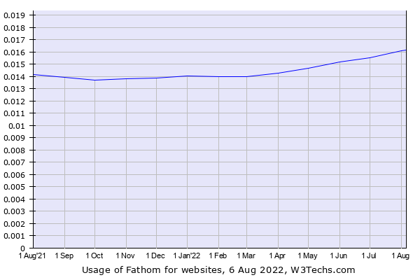 Historical trends in the usage of Fathom