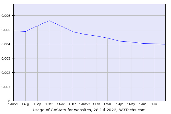 Historical trends in the usage of GoStats