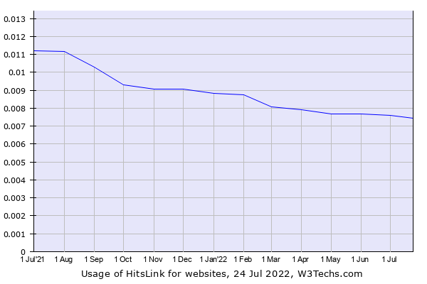 Historical trends in the usage of HitsLink